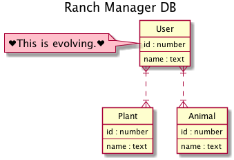 diagram of ranch manager database